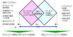 システム開発の成果とプロセス