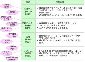 システム開発の顧客4分類
