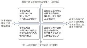 4象限の例