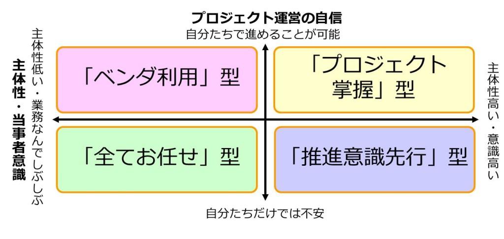 プロジェクト推進者4タイプ