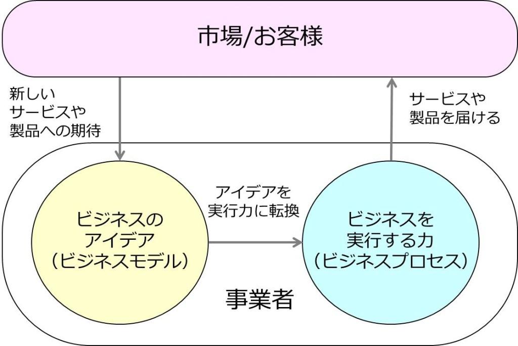 ビジネスモデルとビジネスプロセスの関係