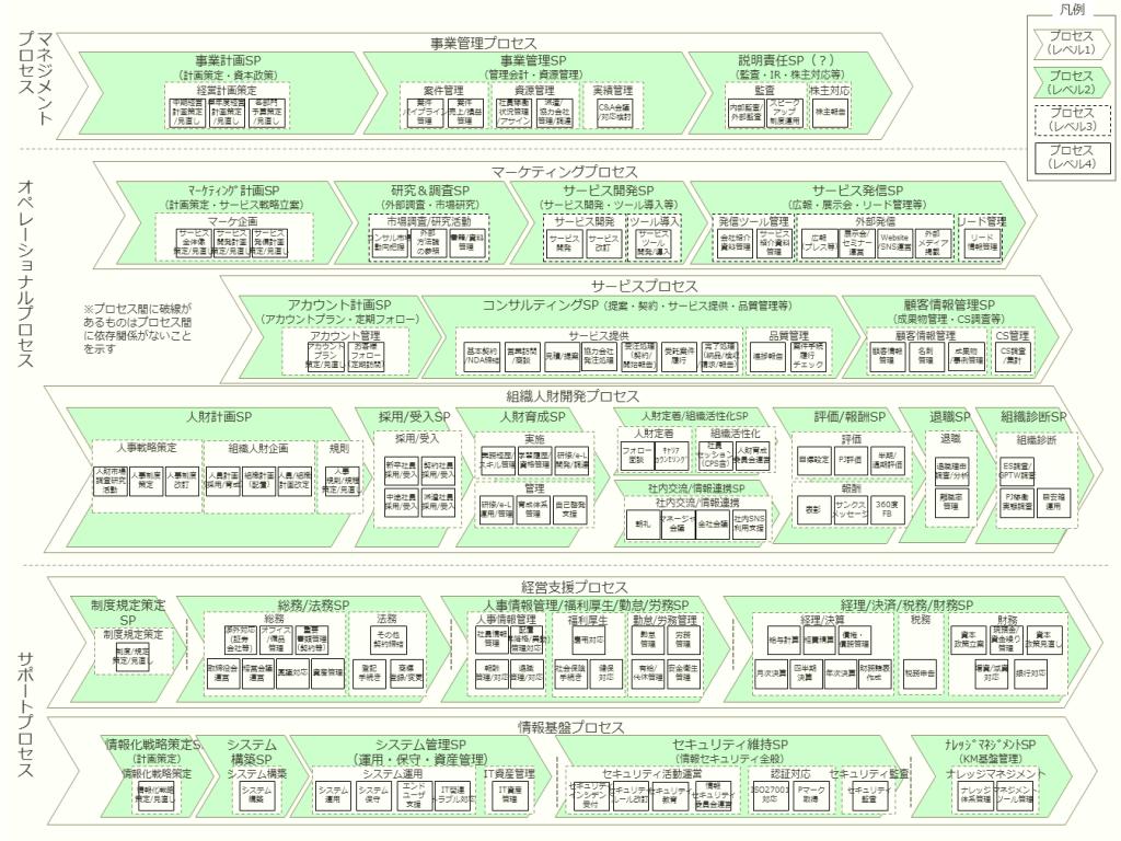 LTS&Aナビプロセスマップ_ver2.64