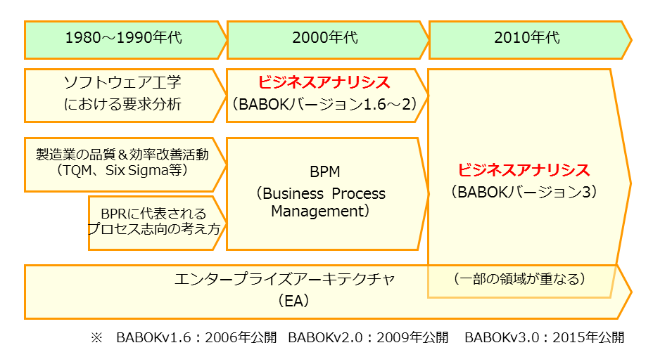 ビジネスアナリシスの歴史_図