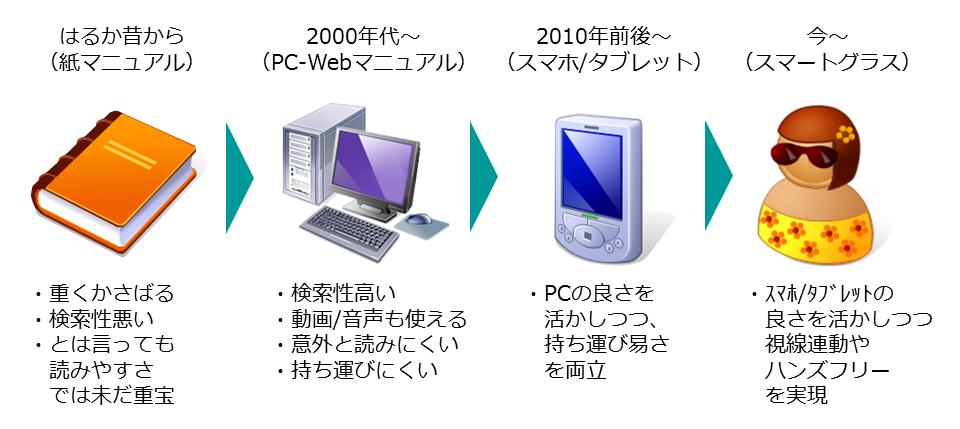 マニュアルの進化