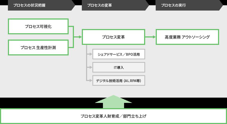 画像:ビジネスプロセスマネジメントの全体像